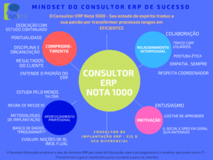 SYSTIMA EDUCACAO - O CHA do Consultor Nota 1000