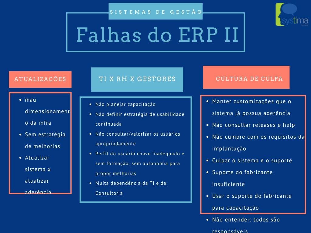 SYSTIMA EDUCACAO - Falhas ERP II