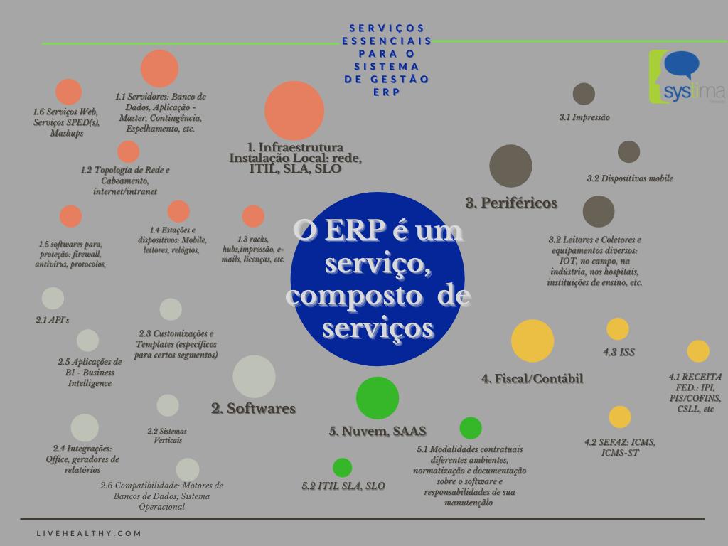 SYSTIMA EDUCACAO - ERP Arquitetura e Serviços